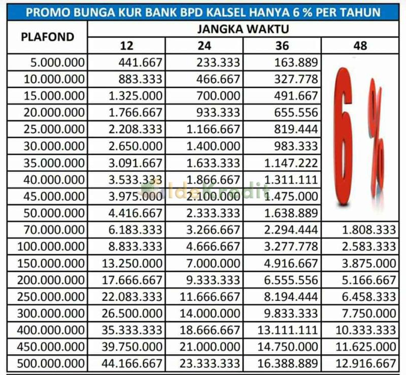 Tabel KUR Bank Kalsel Plafond Rp 500 juta