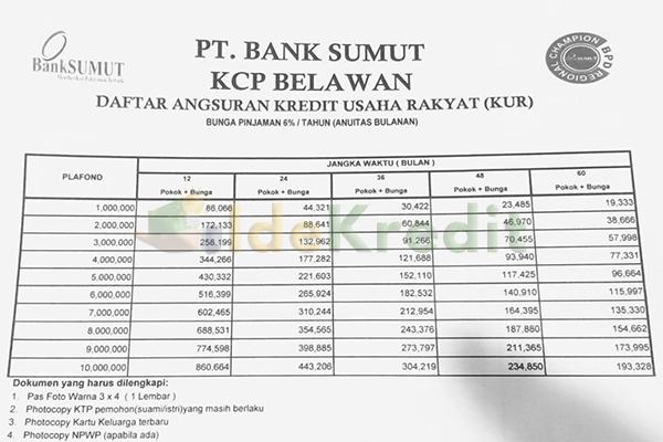 Tabel KUR Super Mikro Bank Sumut