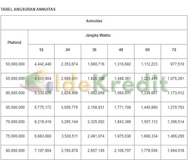 Tabel Angsuran KMG Bank Sultra Anuitas