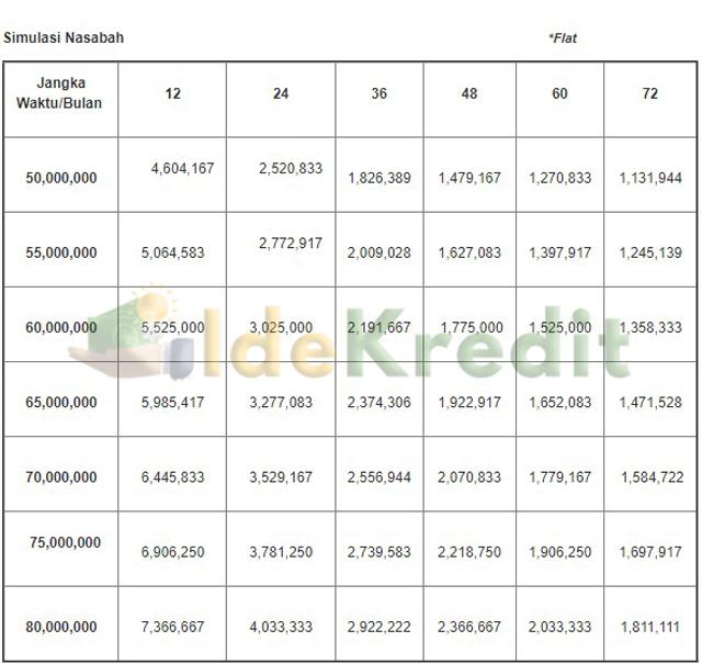 Tabel Angsuran KMG Bank Sultra Flat