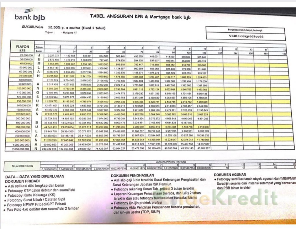 Tabel Angsuran KPR BPD BJB