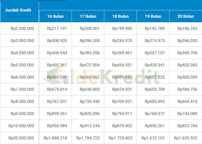 Tabel Angsuran KTA Amar Bank 16 20 Bulan