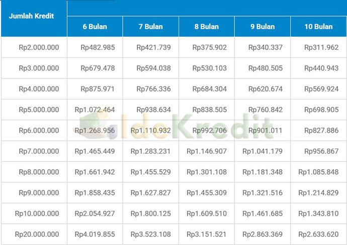 Tabel Angsuran KTA Amar Bank 6 10 Bulan
