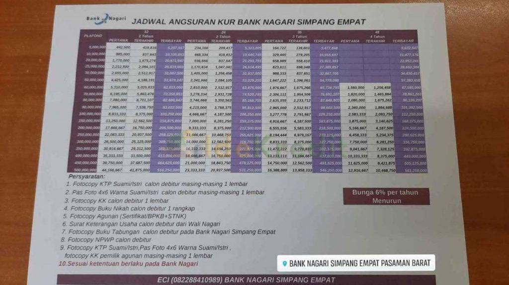 Tabel Angsuran KUR Bank Nagari