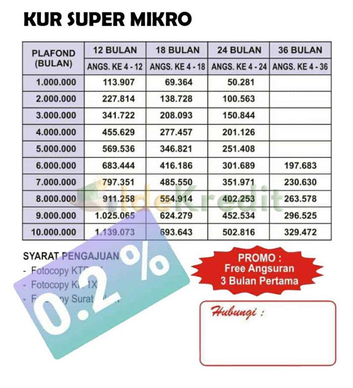 Tabel Angsuran KUR Super Mikro Bank Sumsel Babel