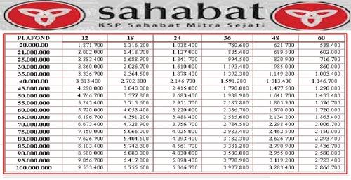 Tabel Angsuran Pinjaman Mikro KSP Sahabat Mitra Sejati
