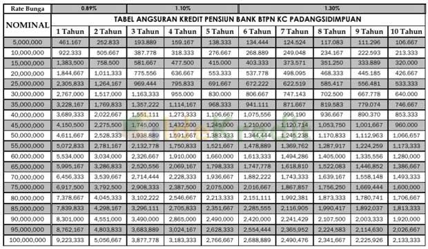 Tabel Angsuran Kredit Pensiun Bank BTPN