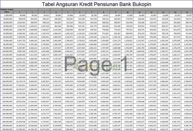 Tabel Angsuran Kredit Pensiun Bank Bukopin