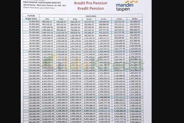 Tabel Angsuran Kredit Pensiun Mandiri Taspen