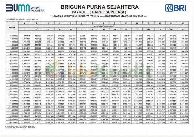 Tabel Pinjaman BRI untuk Pensiunan